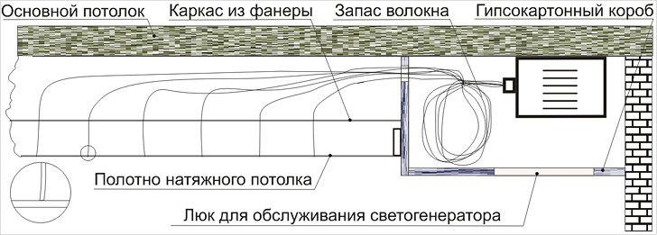 Схема устройства проекции звездного неба на потолок