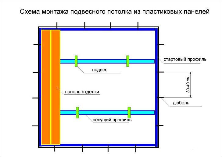 Схема монтажа панелей из ПВХ