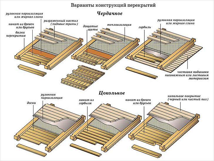 Перекрытие потолка в частном доме